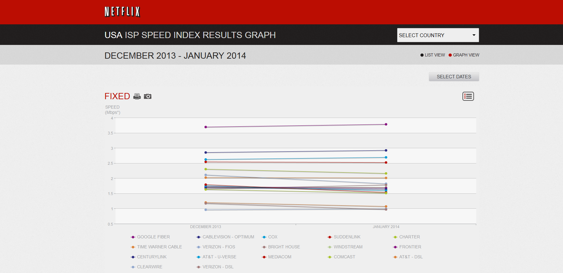 Netflix USA ISP speed index results.PNG
