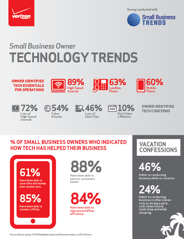 Philly Small Biz survey - VZ Infographic.jpg
