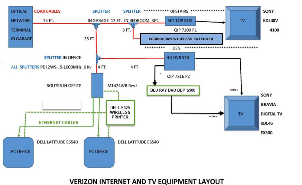 fios network entender verizon fios community rh forums verizon com Moca Setup Diagram in Home Moca Network Diagram TiVo Bolt