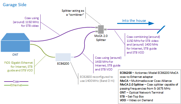 Solved: Bonded MoCA 2.0 with Gigabit plan and STBs - Verizon Fios CommunityVerizon Forums