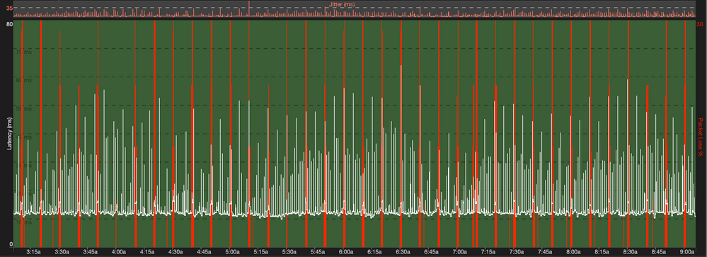 Packet Loss every 10 minutes.