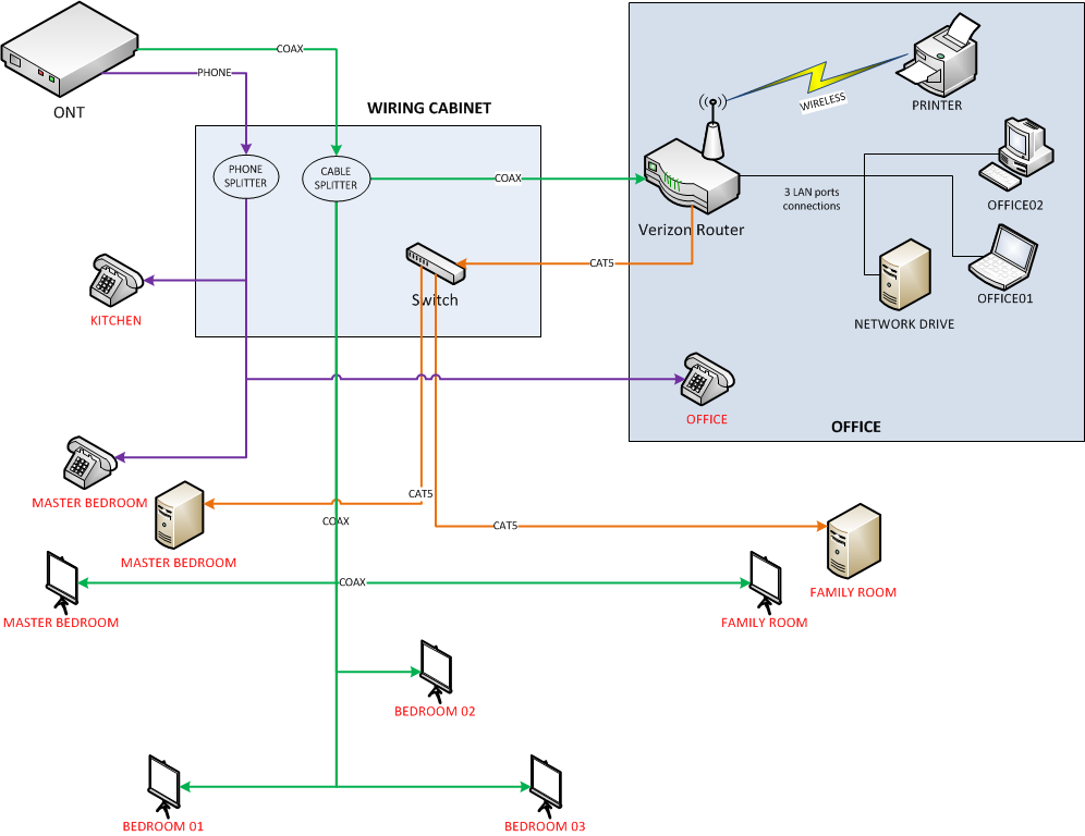 Solved: Verizon FIOS: Setting wiring cabinet and FIOS router in separate  rooms (new home) - Verizon Fios Community | Gear Router Wiring Diagram |  | Verizon Forums