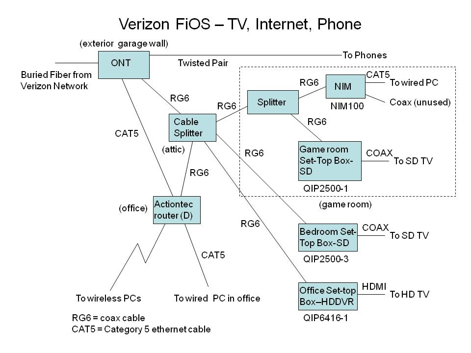 Verizon Fios Wiring Diagram : Verizon fios phone wiring diagram