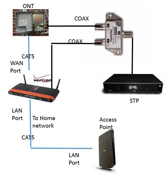 No inter on Gateway G1100 Guest    Network    when router