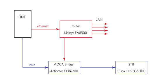 Fios Moca Diagram Wiring Diagram Will Be A Thing