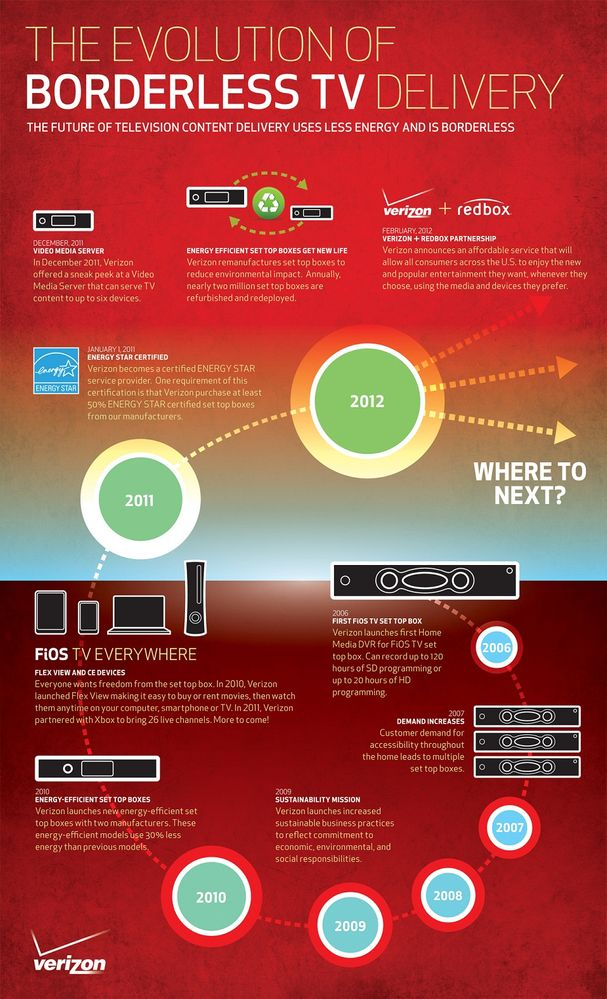 Infographic.Borderless and Greener TV Delivery. 1MB.jpg