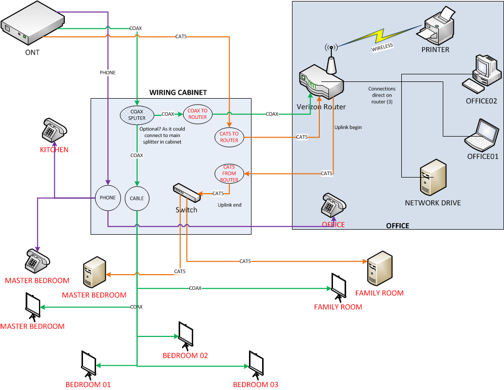 internet wiring diagram   gyre technology how to share a broadband    solved verizon fios setting wiring cabinet and fios router in